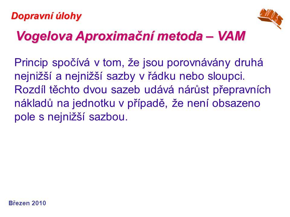 Vogelova Aproximační metoda – VAM