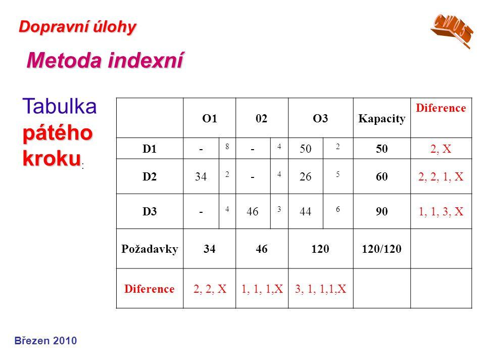 Metoda indexní Tabulka pátého kroku: CW05 Dopravní úlohy O1 02 O3