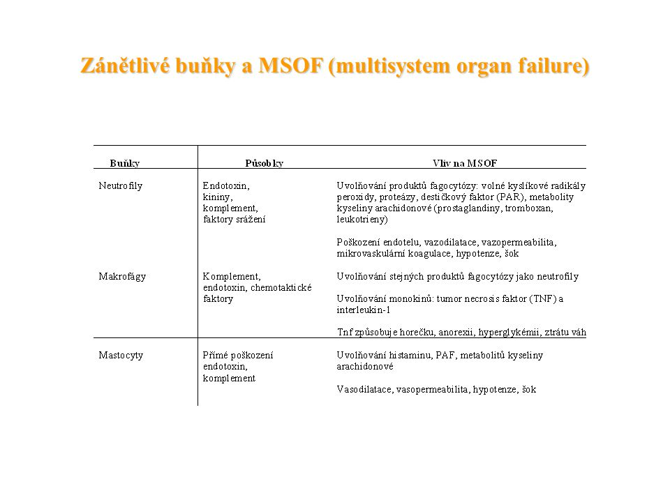 Zánětlivé buňky a MSOF (multisystem organ failure)