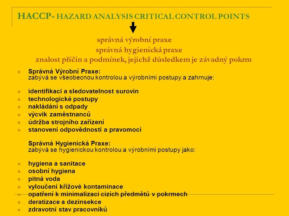 HACCP- HAZARD ANALYSIS CRITICAL CONTROL POINTS správná výrobní praxe správná hygienická praxe znalost příčin a podmínek, jejichž důsledkem je závadný pokrm