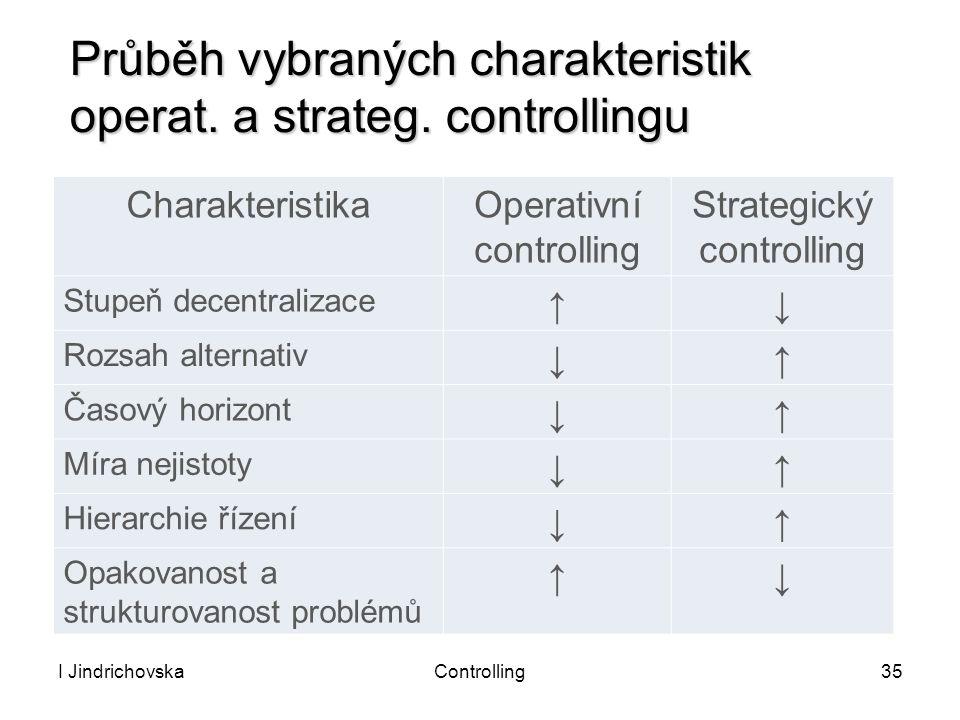 Průběh vybraných charakteristik operat. a strateg. controllingu