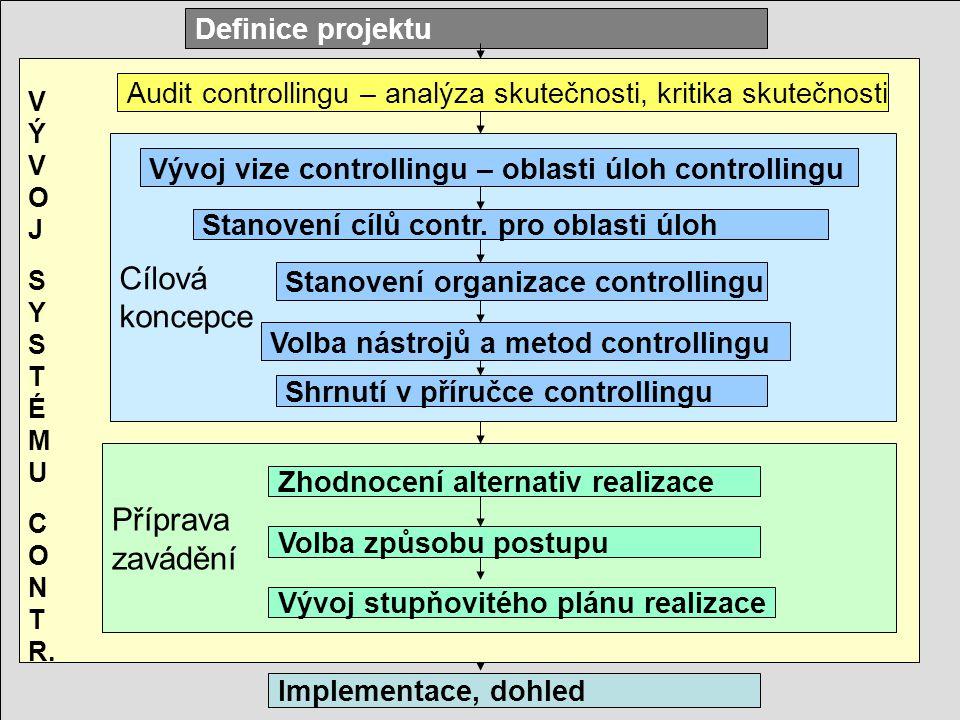 Cílová koncepce Příprava zavádění Definice projektu