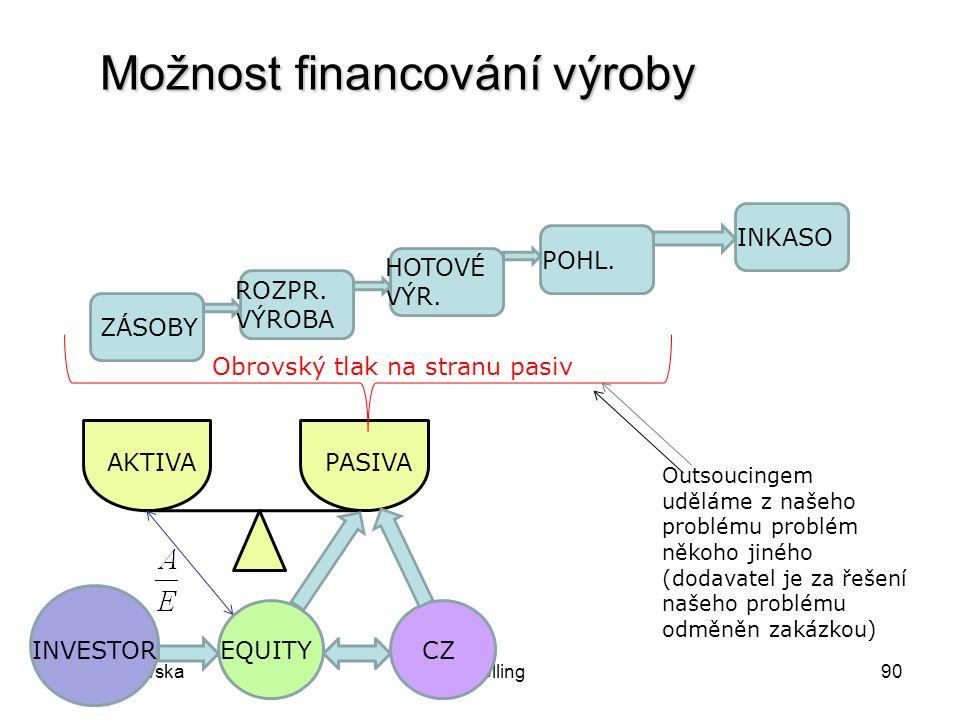 Možnost financování výroby