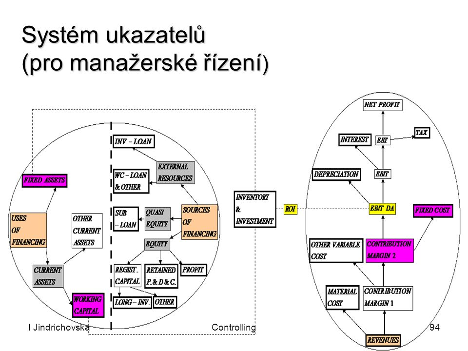 Systém ukazatelů (pro manažerské řízení)