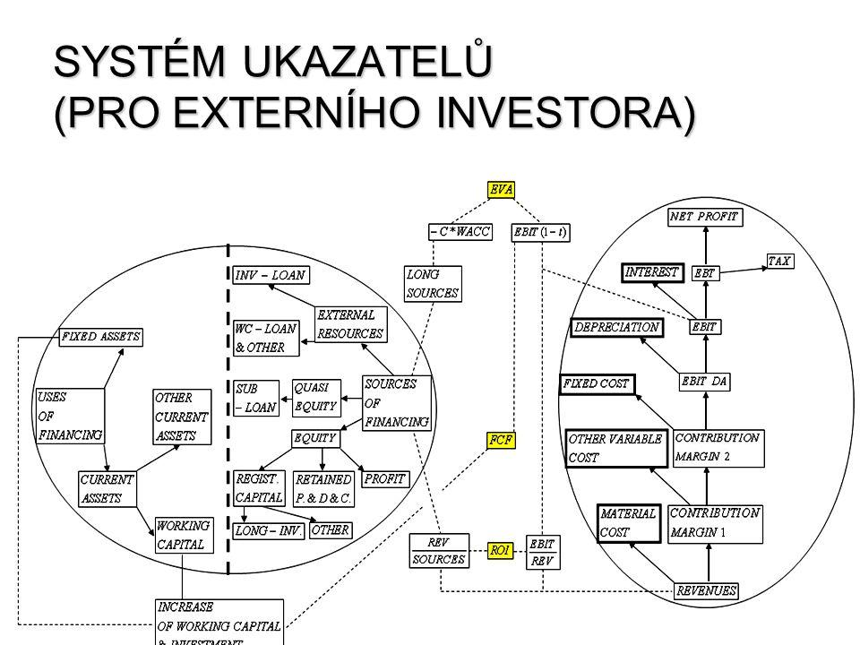 SYSTÉM UKAZATELŮ (PRO EXTERNÍHO INVESTORA)