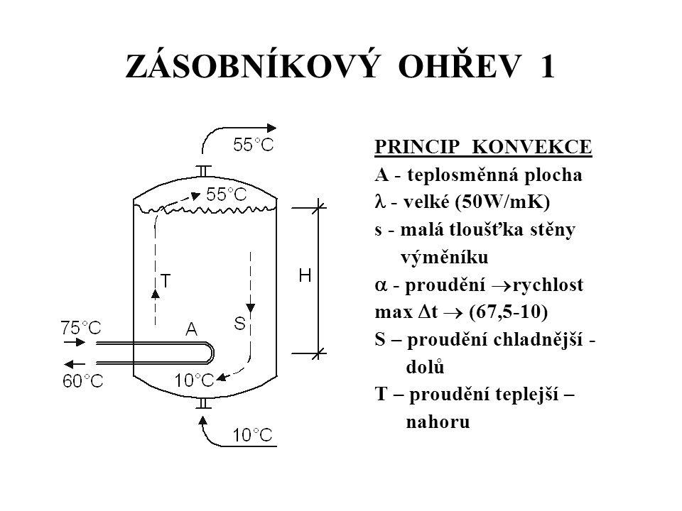 ZÁSOBNÍKOVÝ OHŘEV 1 PRINCIP KONVEKCE A - teplosměnná plocha