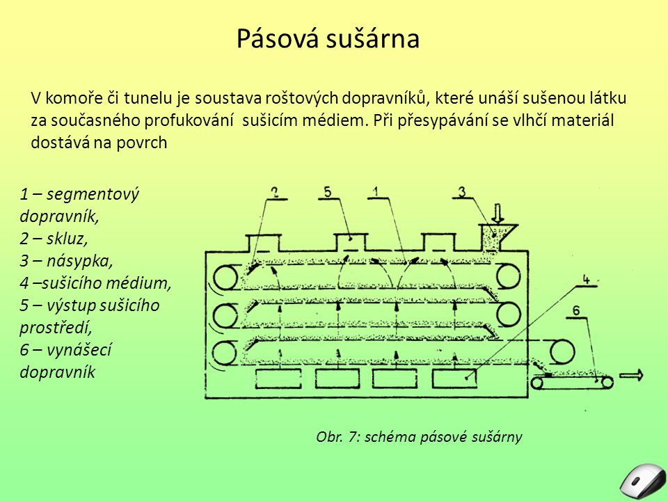 Obr. 7: schéma pásové sušárny