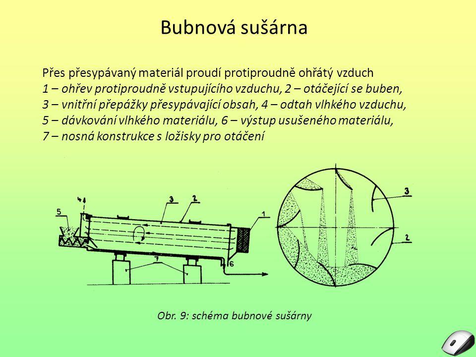 Bubnová sušárna Přes přesypávaný materiál proudí protiproudně ohřátý vzduch. 1 – ohřev protiproudně vstupujícího vzduchu, 2 – otáčející se buben,
