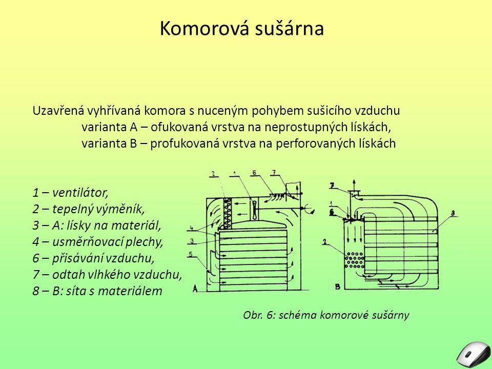 Komorová sušárna Uzavřená vyhřívaná komora s nuceným pohybem sušicího vzduchu. varianta A – ofukovaná vrstva na neprostupných lískách,