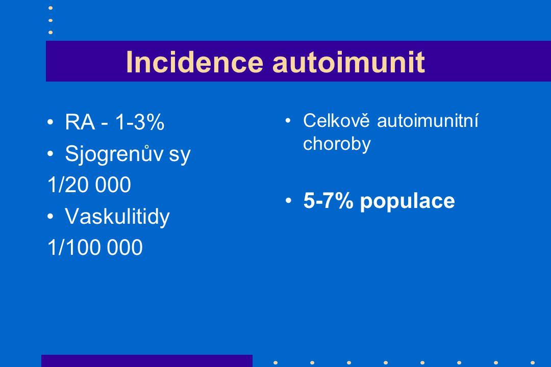 Incidence autoimunit RA - 1-3% Sjogrenův sy 1/20 000 5-7% populace