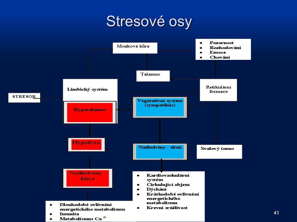 Stresové osy