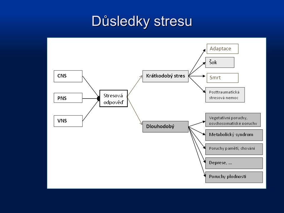 Důsledky stresu Adaptace Smrt