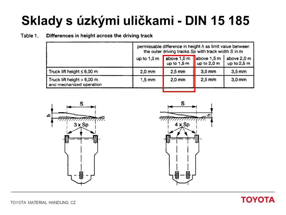 Sklady s úzkými uličkami - DIN 15 185