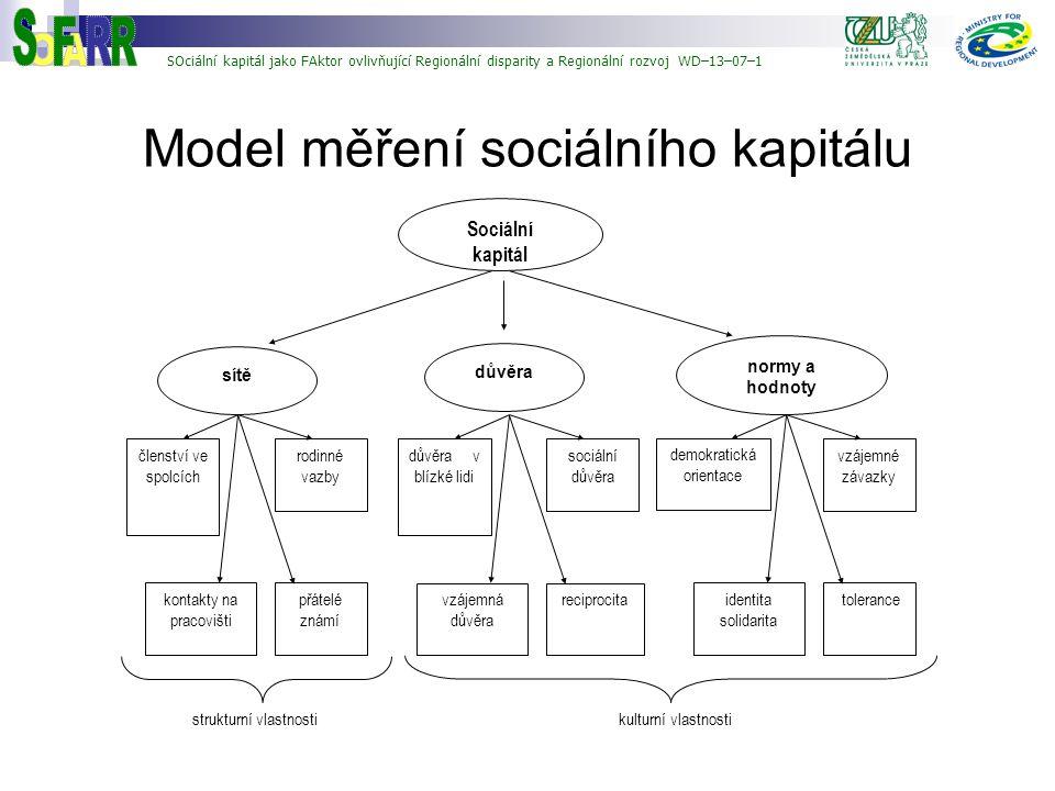 Model měření sociálního kapitálu