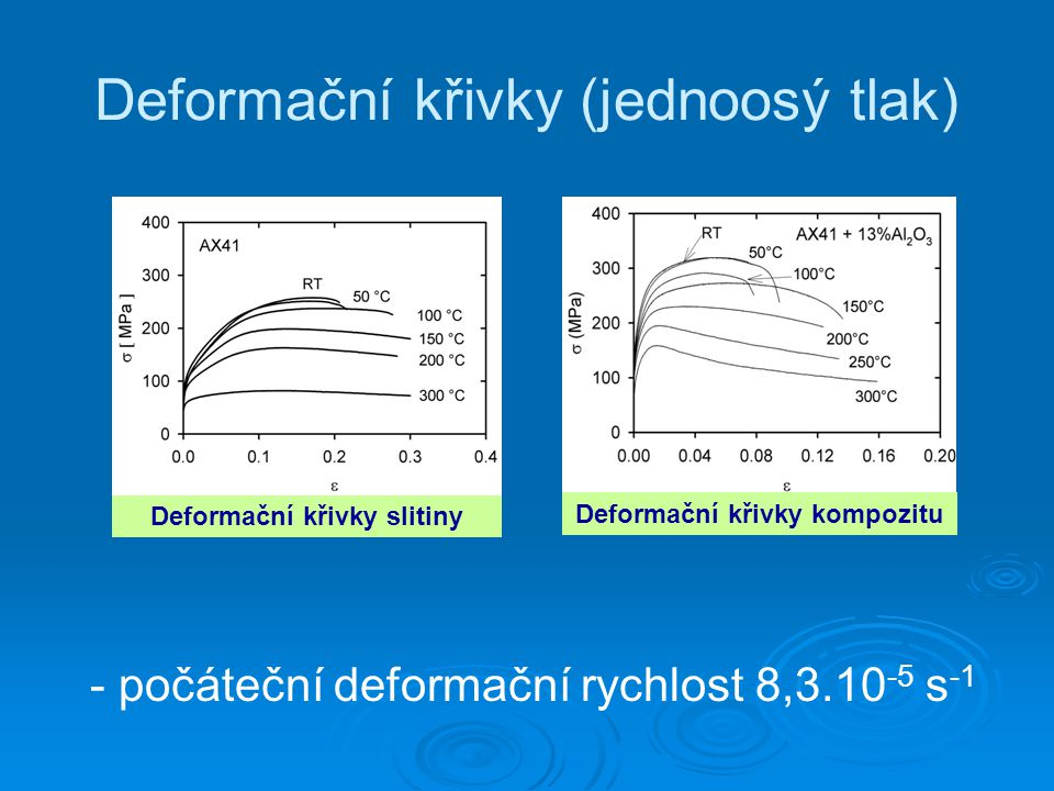 Deformační křivky (jednoosý tlak)
