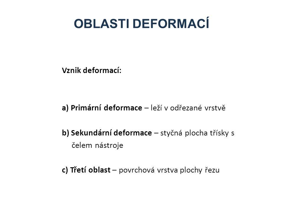 Oblasti deformací Vznik deformací: