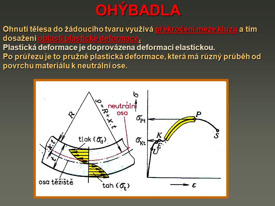 OHÝBADLA Ohnutí tělesa do žádoucího tvaru využívá překročení meze kluzu a tím dosažení oblasti plastické deformace.
