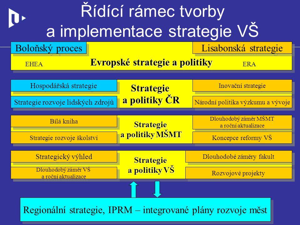 Řídící rámec tvorby a implementace strategie VŠ