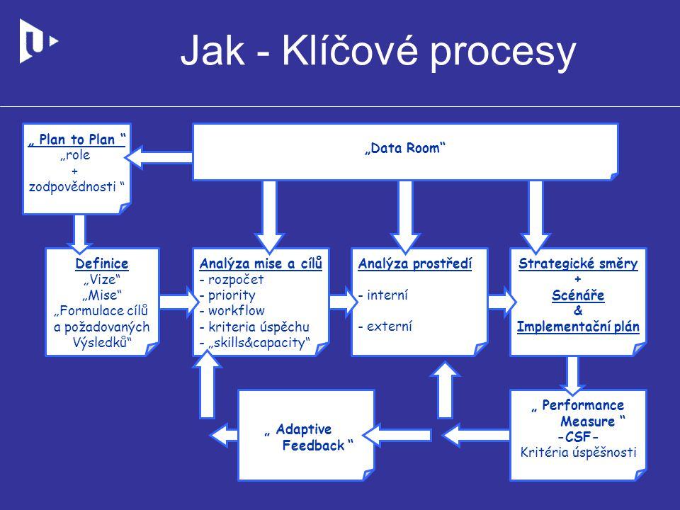 Jak - Klíčové procesy Best regards Antonin Bulin Jaroslav Krupka