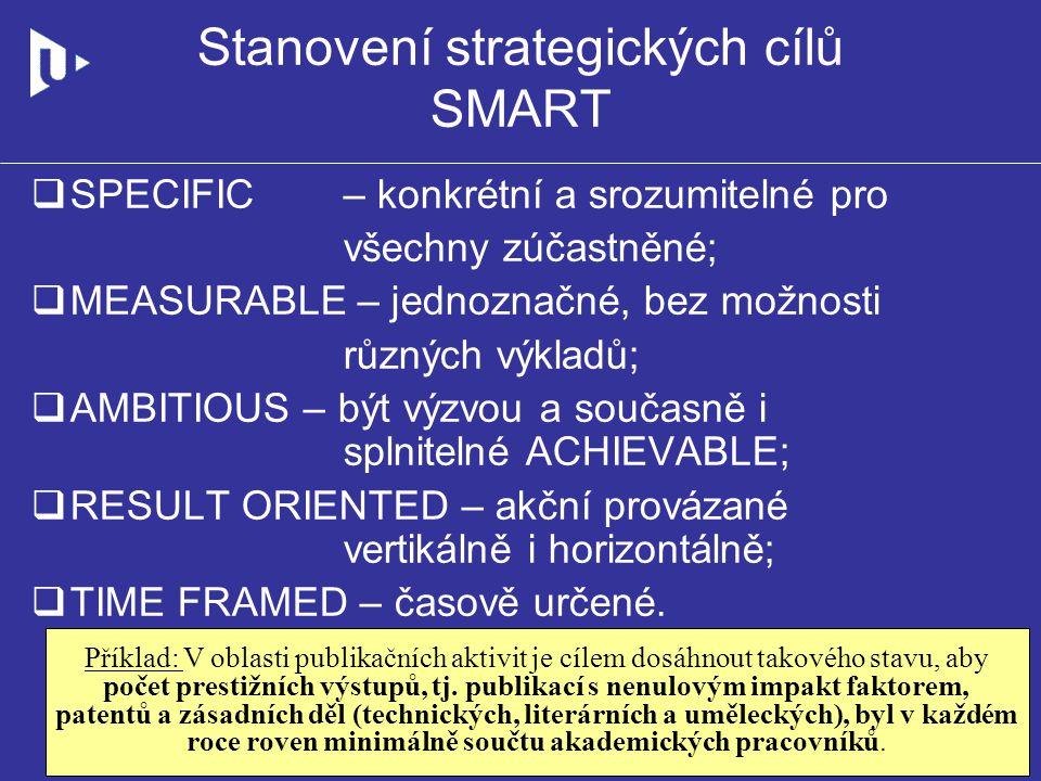 Stanovení strategických cílů SMART