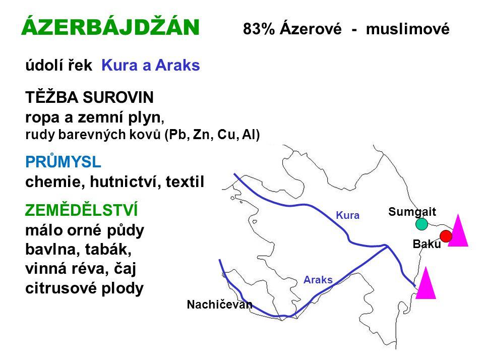 ÁZERBÁJDŽÁN 83% Ázerové - muslimové údolí řek Kura a Araks