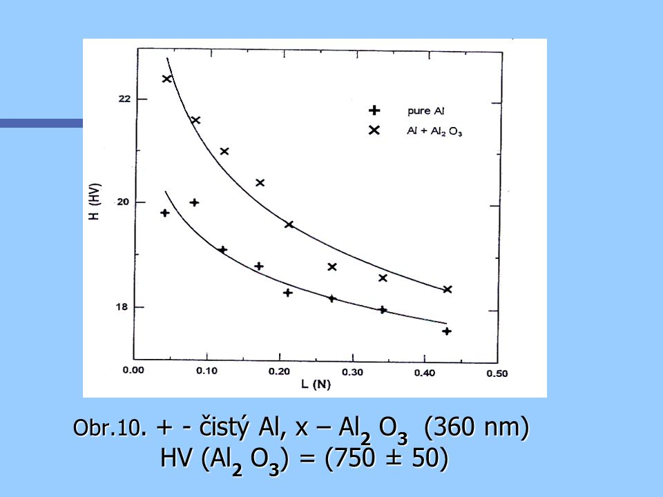 Obr.10. + - čistý Al, x – Al2 O3 (360 nm) HV (Al2 O3) = (750 ± 50)