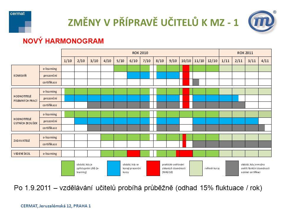 ZMĚNY V PŘÍPRAVĚ UČITELŮ K MZ - 1