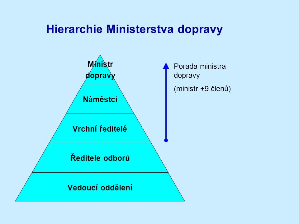 Hierarchie Ministerstva dopravy