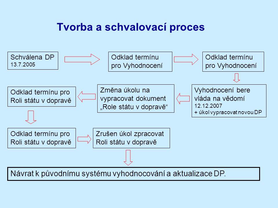 Tvorba a schvalovací proces