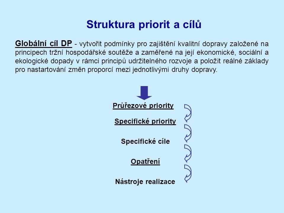 Struktura priorit a cílů