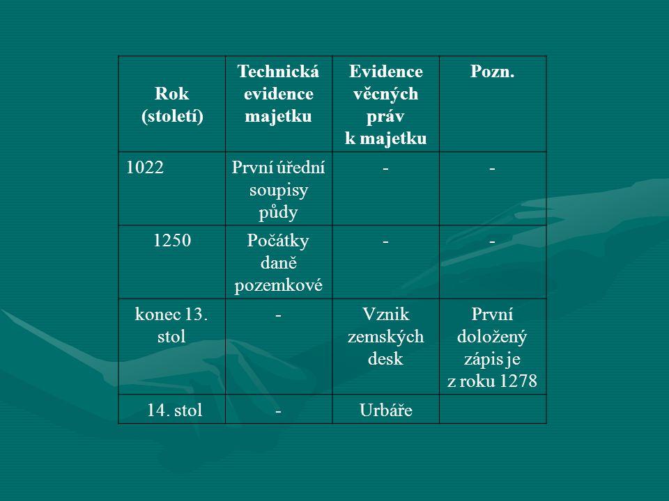 Technická evidence majetku Evidence věcných práv k majetku