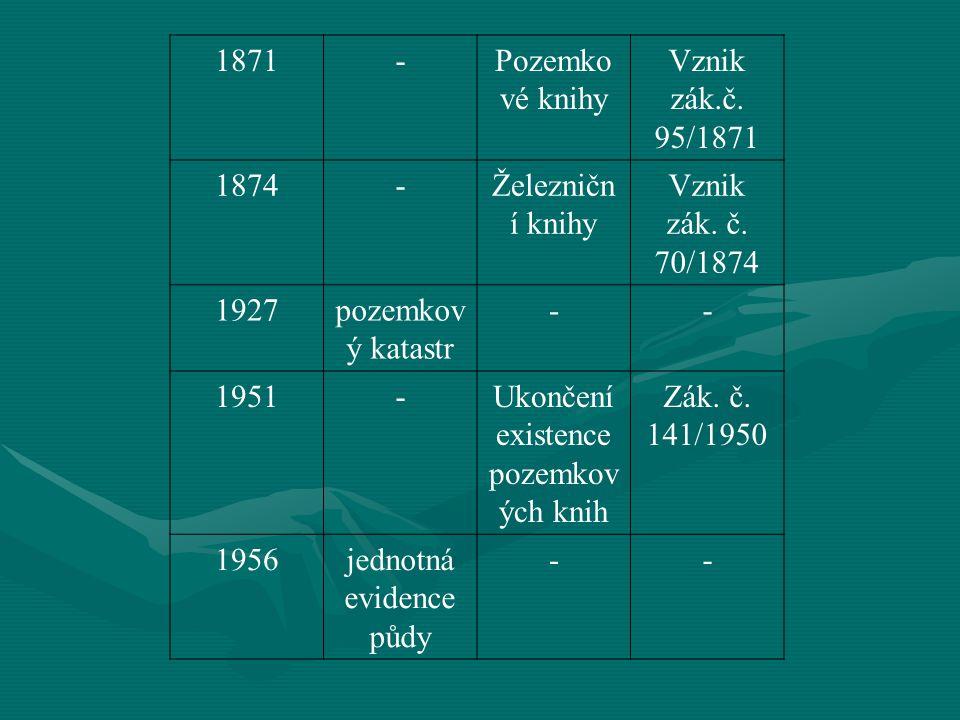 Ukončení existence pozemkových knih Zák. č. 141/1950