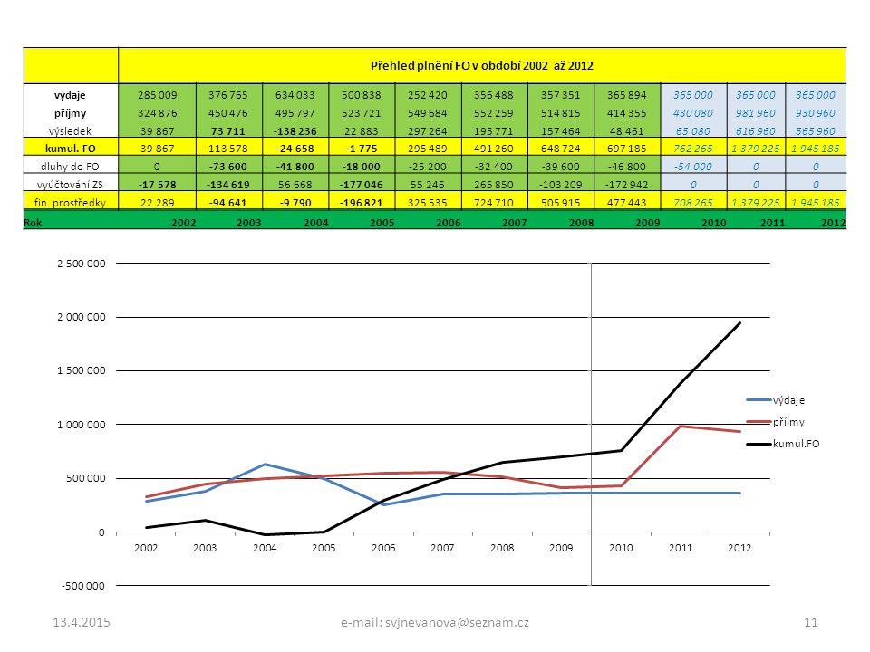 Přehled plnění FO v období 2002 až 2012