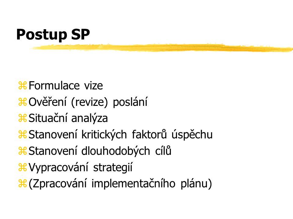 Postup SP Formulace vize Ověření (revize) poslání Situační analýza