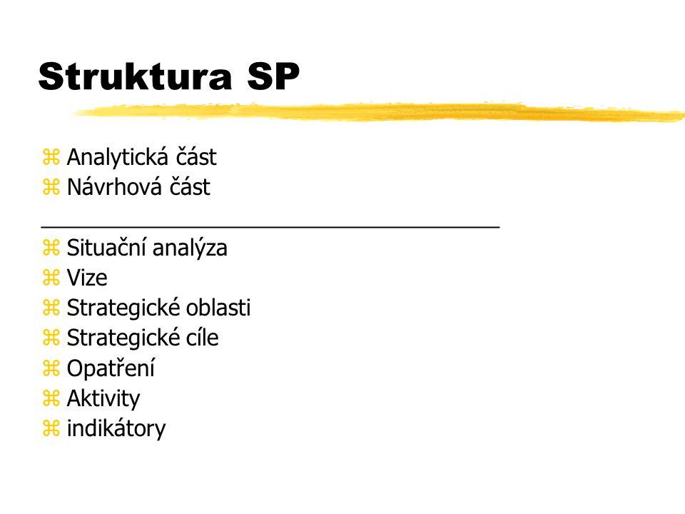 Struktura SP Analytická část Návrhová část