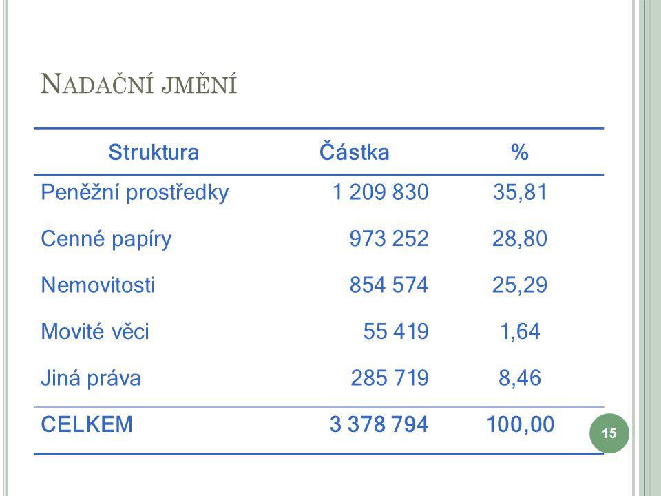 Nadační jmění Struktura Částka % Peněžní prostředky 1 209 830 35,81