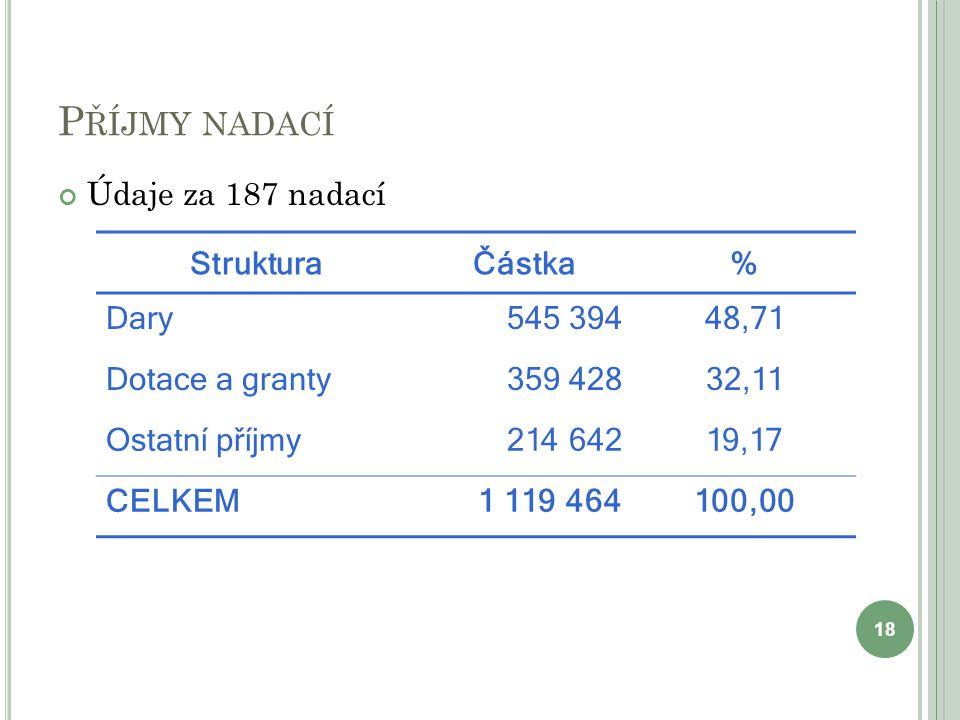 Příjmy nadací Údaje za 187 nadací Struktura Částka % Dary 545 394