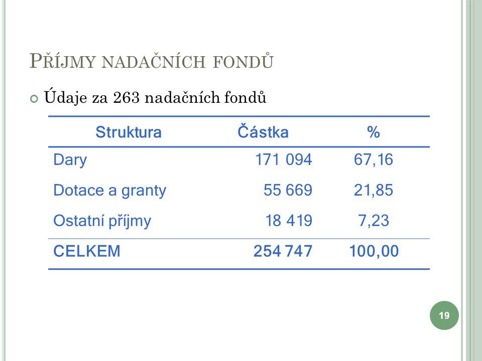 Příjmy nadačních fondů