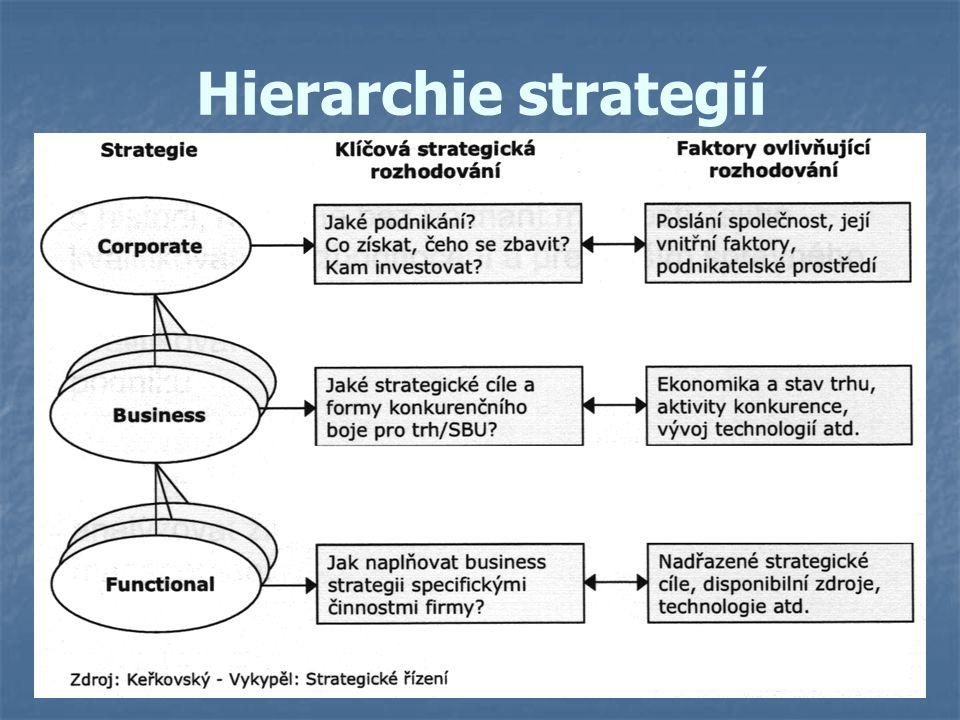 Hierarchie strategií