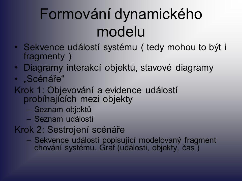 Formování dynamického modelu