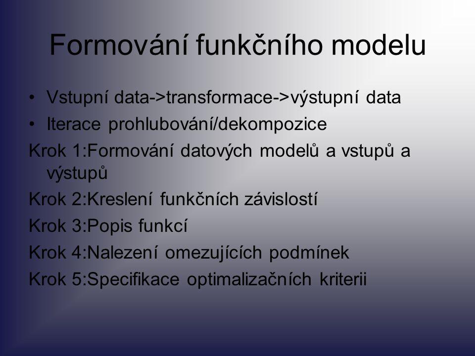 Formování funkčního modelu