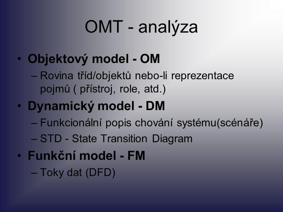 OMT - analýza Objektový model - OM Dynamický model - DM