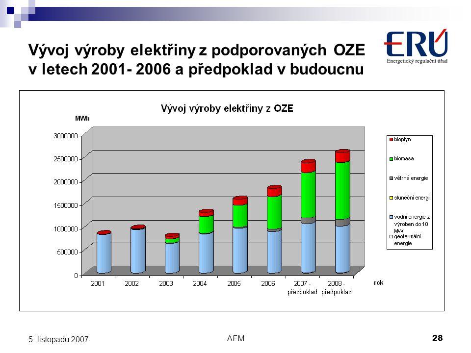 Vývoj výroby elektřiny z podporovaných OZE v letech 2001- 2006 a předpoklad v budoucnu