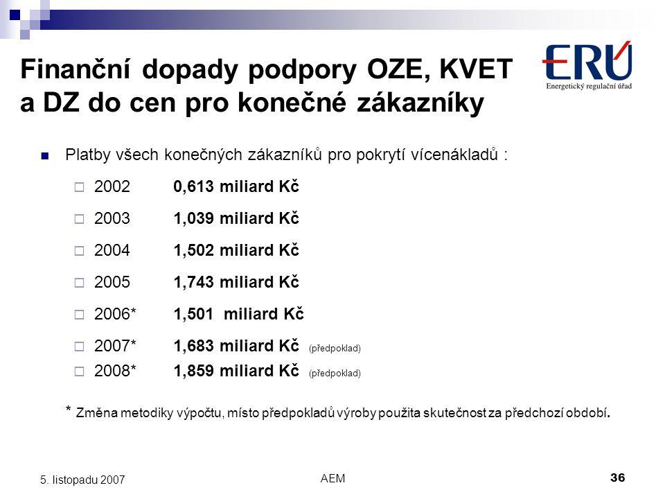 Finanční dopady podpory OZE, KVET a DZ do cen pro konečné zákazníky