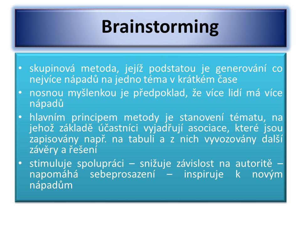 Brainstorming skupinová metoda, jejíž podstatou je generování co nejvíce nápadů na jedno téma v krátkém čase.