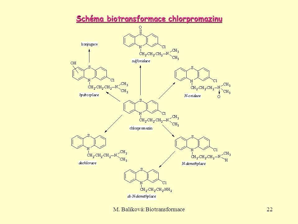 Schéma biotransformace chlorpromazinu