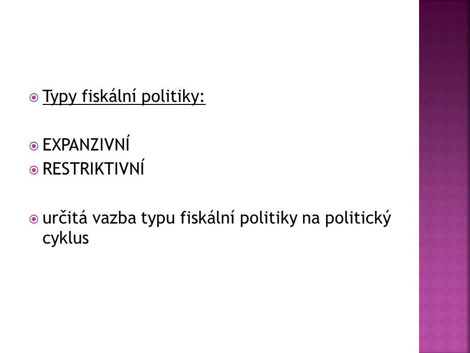 Typy fiskální politiky: