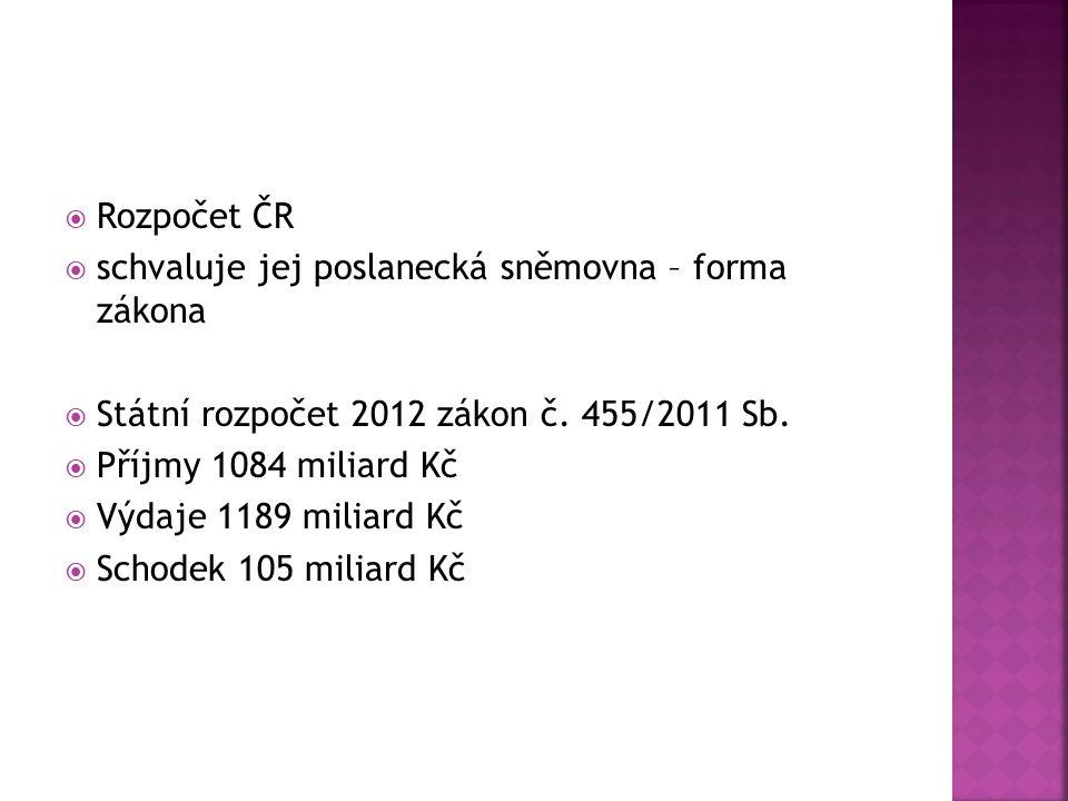 Rozpočet ČR schvaluje jej poslanecká sněmovna – forma zákona. Státní rozpočet 2012 zákon č. 455/2011 Sb.