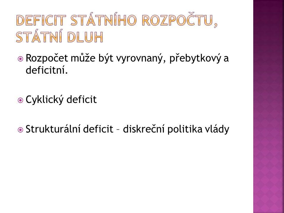 Deficit státního rozpočtu, státní dluh