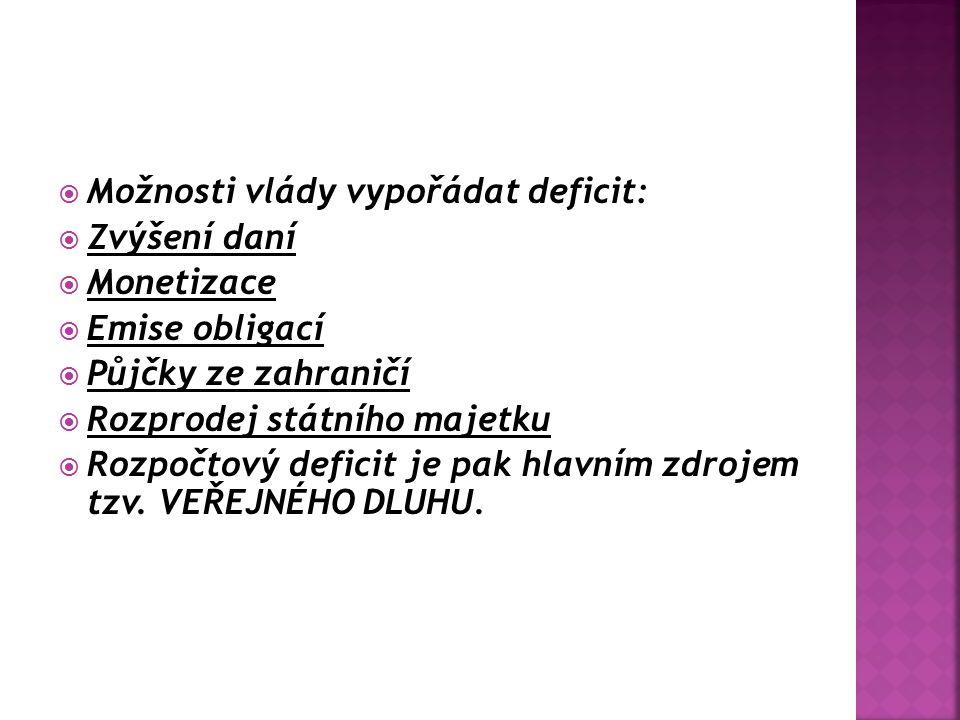 Možnosti vlády vypořádat deficit: